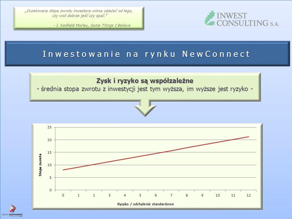 Zysk i ryzyko są współzależne