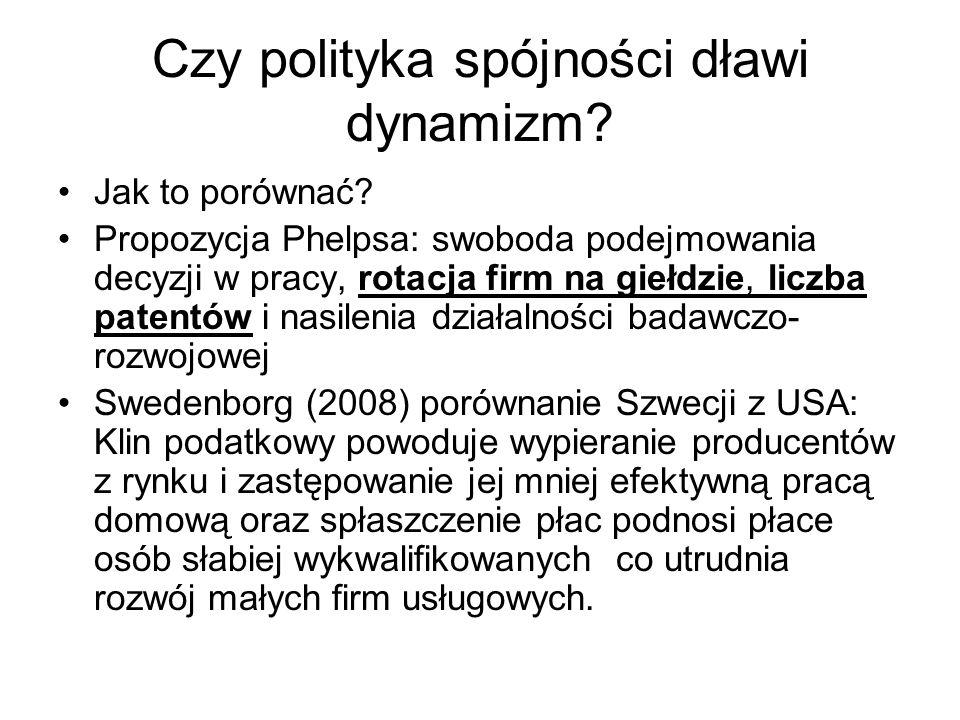 Czy polityka spójności dławi dynamizm