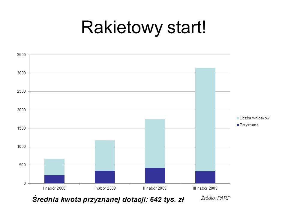 Rakietowy start! Średnia kwota przyznanej dotacji: 642 tys. zł