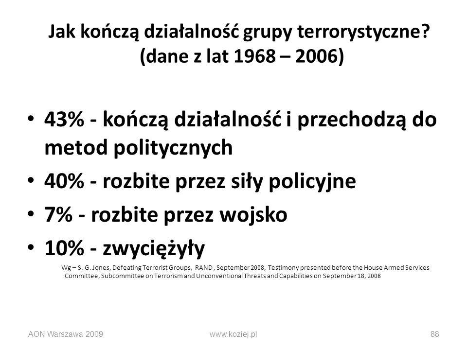 Jak kończą działalność grupy terrorystyczne (dane z lat 1968 – 2006)