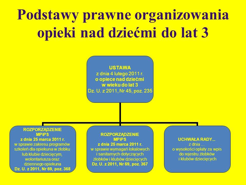 Podstawy prawne organizowania opieki nad dziećmi do lat 3
