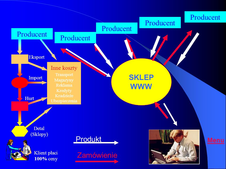 Producent Producent SKLEP WWW Produkt Zamówienie Menu Inne koszty