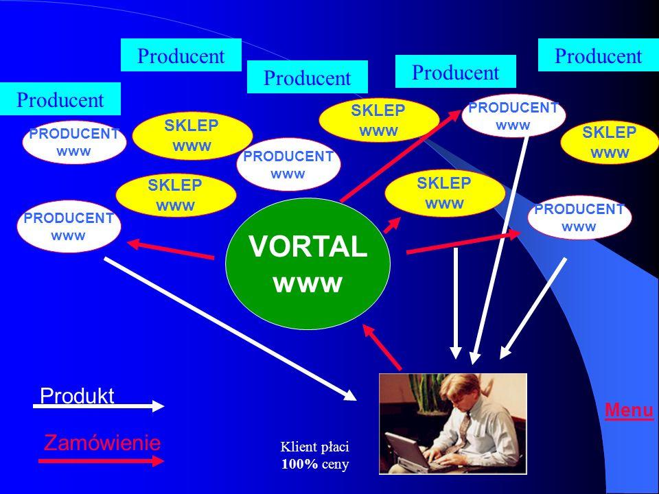 VORTAL www Producent Produkt Zamówienie Menu SKLEP www PRODUCENT www