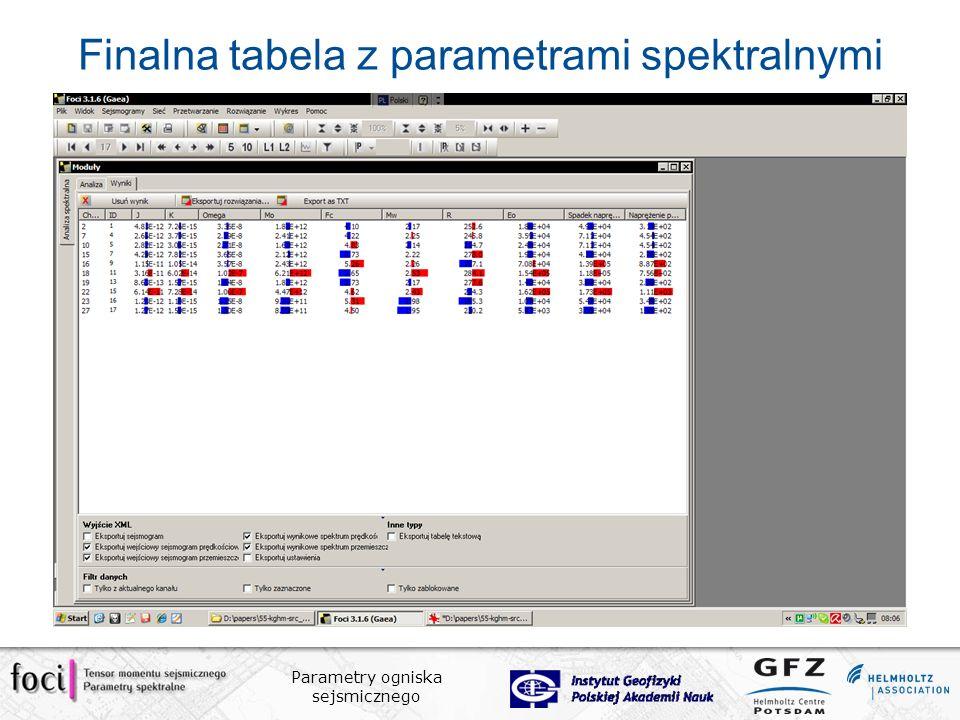 Finalna tabela z parametrami spektralnymi