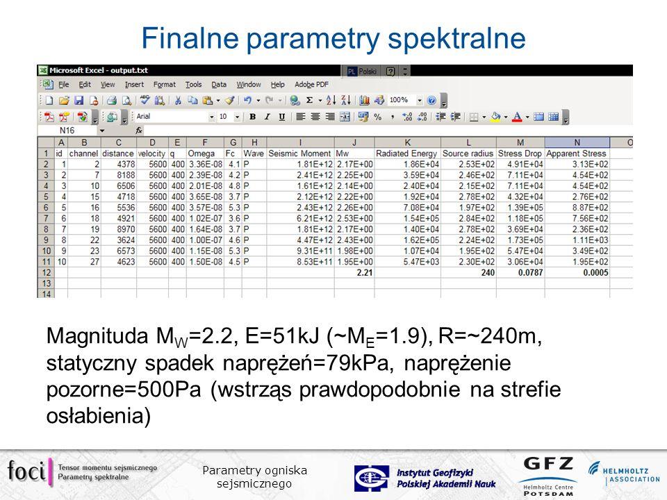 Finalne parametry spektralne