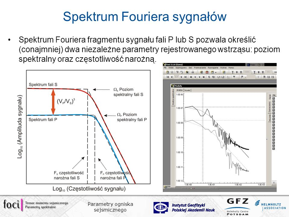Spektrum Fouriera sygnałów