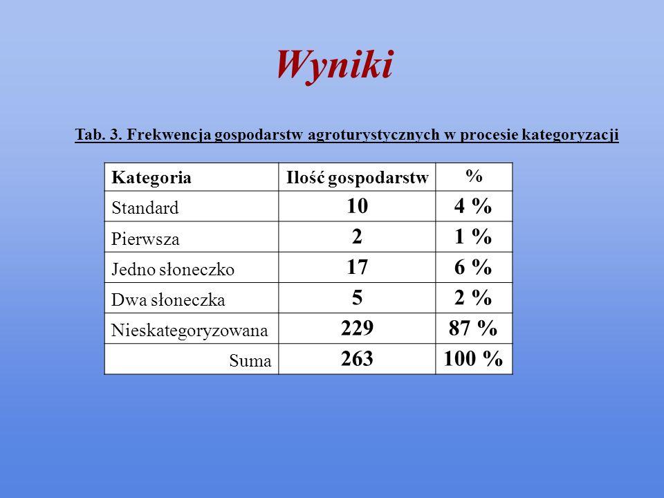Wyniki 10 4 % 2 1 % 17 6 % 5 2 % 229 87 % 263 100 % Kategoria