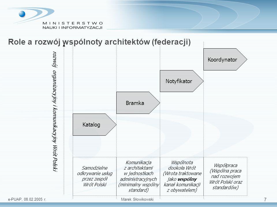 Role a rozwój wspólnoty architektów (federacji)
