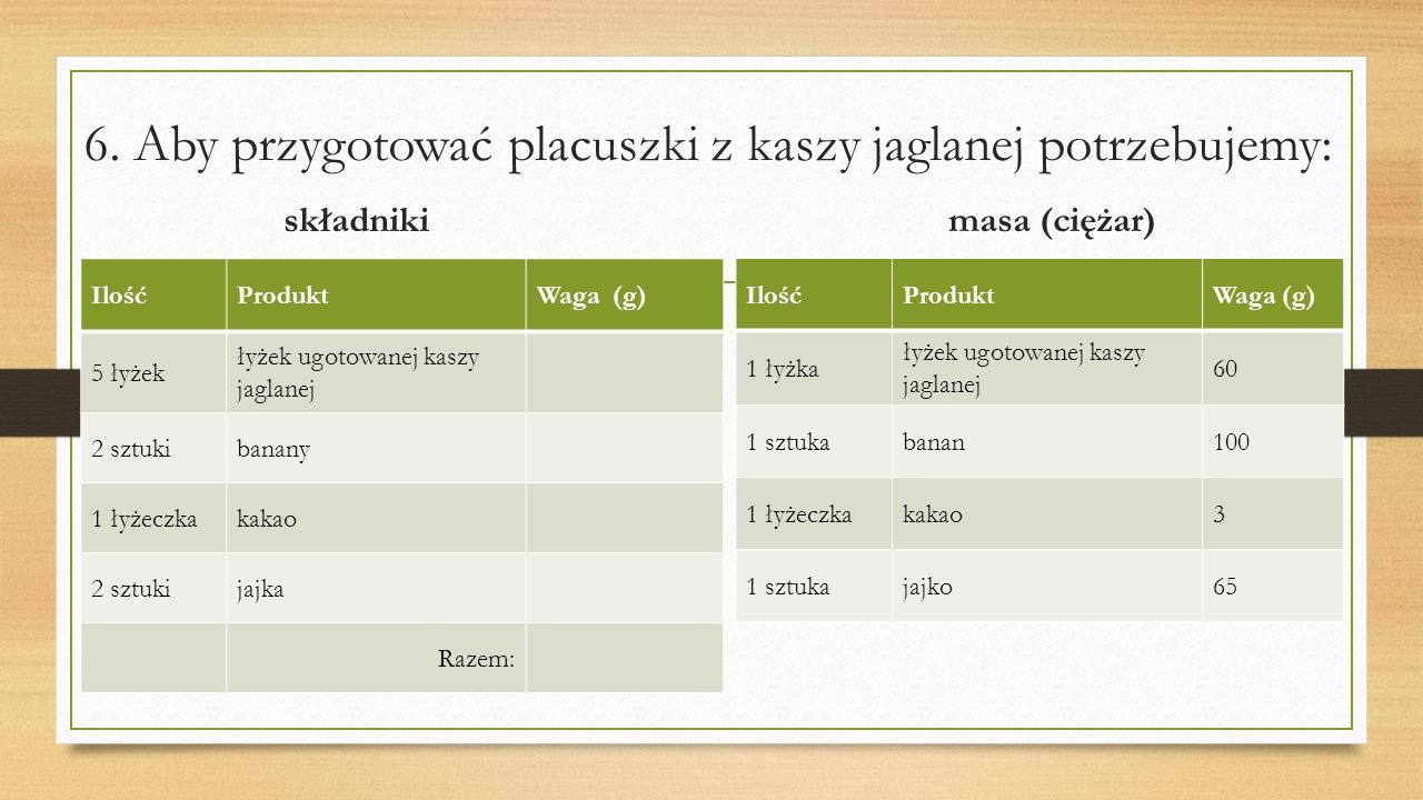 6. Aby przygotować placuszki z kaszy jaglanej potrzebujemy: składniki masa (ciężar)