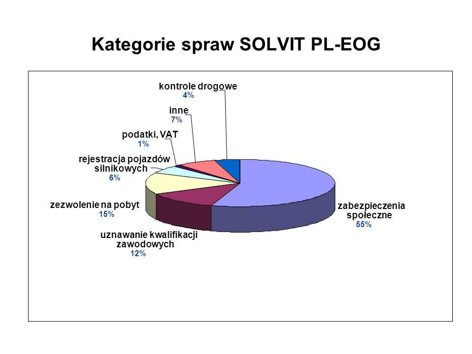 Kategorie spraw SOLVIT PL-EOG