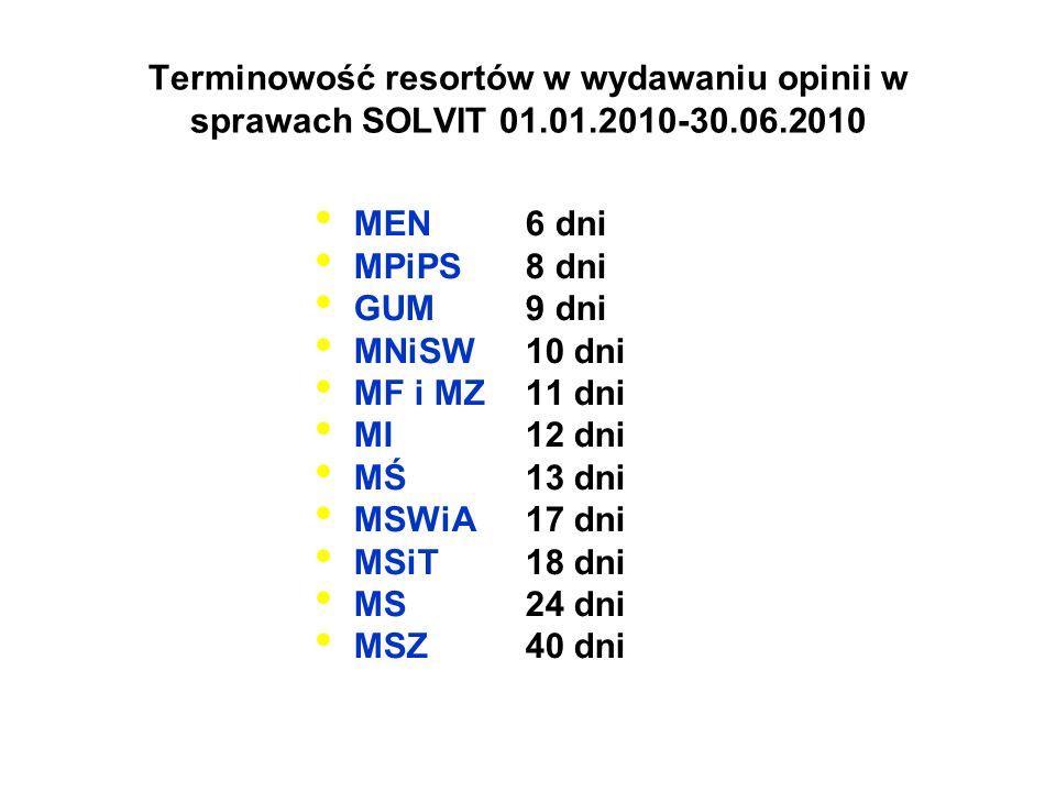 Terminowość resortów w wydawaniu opinii w sprawach SOLVIT 01. 01