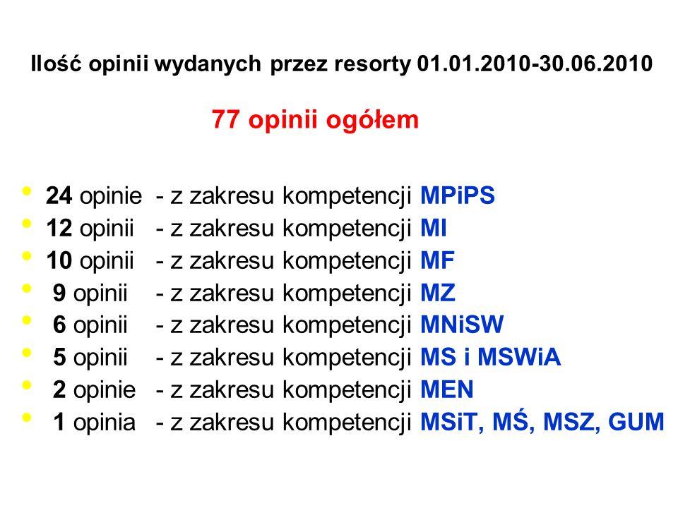 Ilość opinii wydanych przez resorty 01.01.2010-30.06.2010