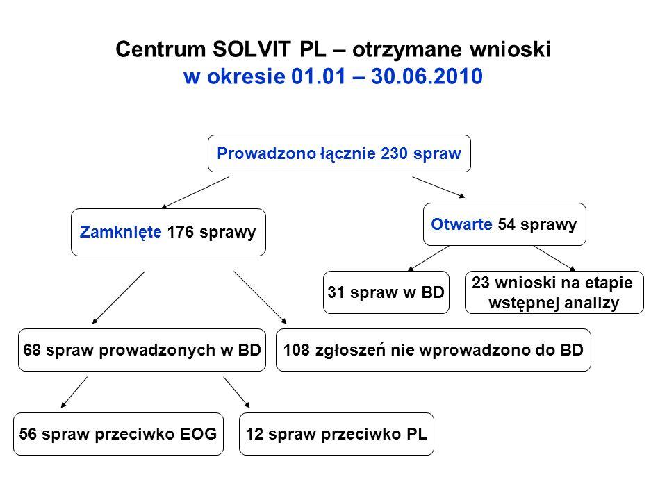 Centrum SOLVIT PL – otrzymane wnioski w okresie 01.01 – 30.06.2010