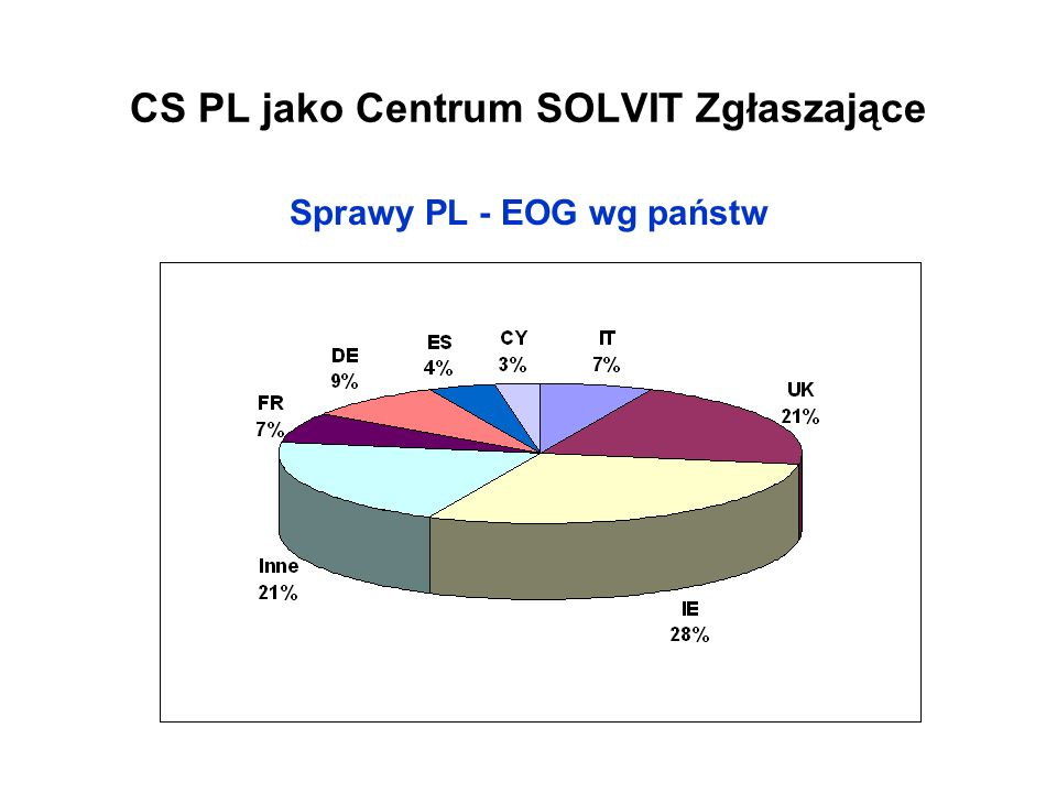 CS PL jako Centrum SOLVIT Zgłaszające
