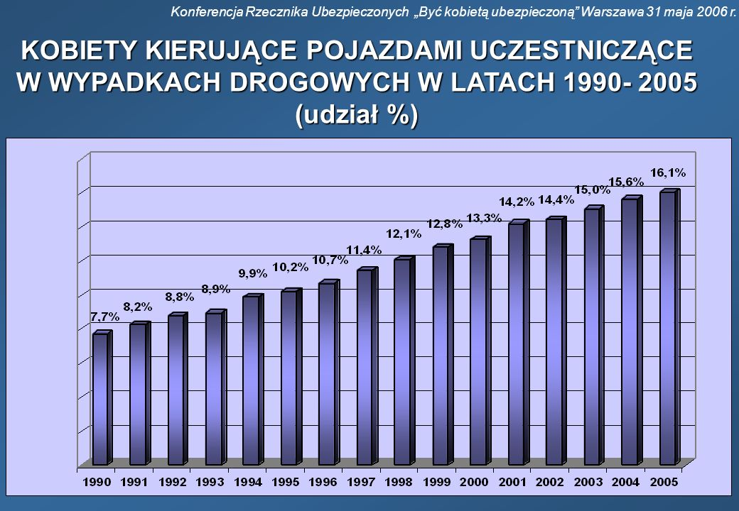 """Konferencja Rzecznika Ubezpieczonych """"Być kobietą ubezpieczoną Warszawa 31 maja 2006 r."""