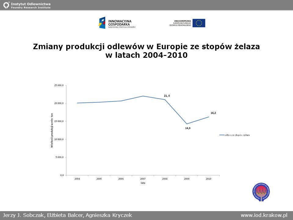 Zmiany produkcji odlewów w Europie ze stopów żelaza w latach 2004-2010