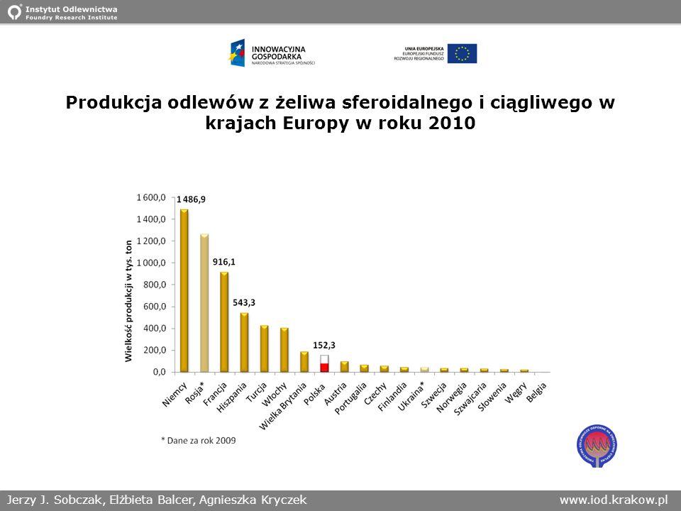 Produkcja odlewów z żeliwa sferoidalnego i ciągliwego w krajach Europy w roku 2010