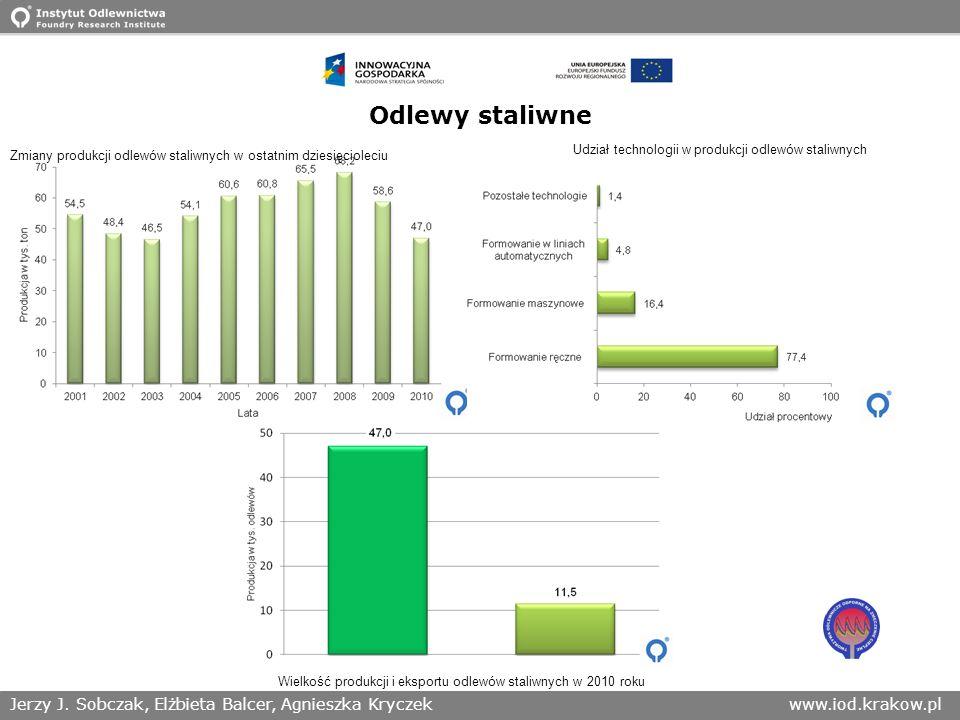 Odlewy staliwne Udział technologii w produkcji odlewów staliwnych