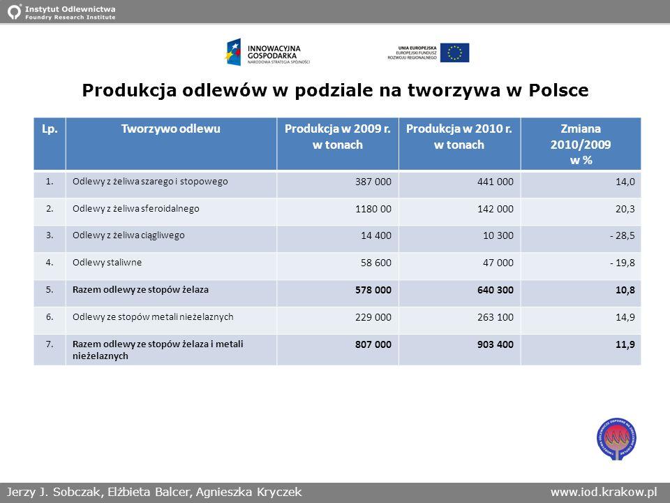 Produkcja odlewów w podziale na tworzywa w Polsce
