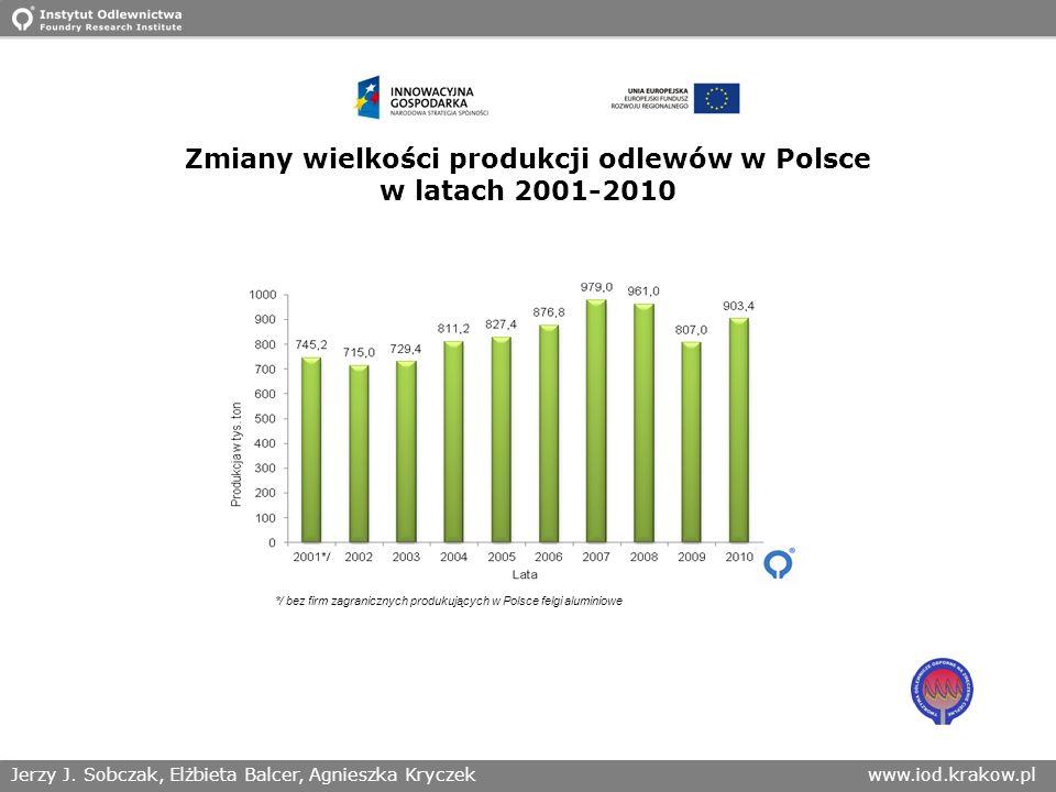 Zmiany wielkości produkcji odlewów w Polsce w latach 2001-2010
