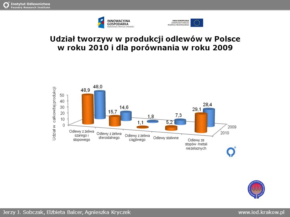 Udział tworzyw w produkcji odlewów w Polsce w roku 2010 i dla porównania w roku 2009
