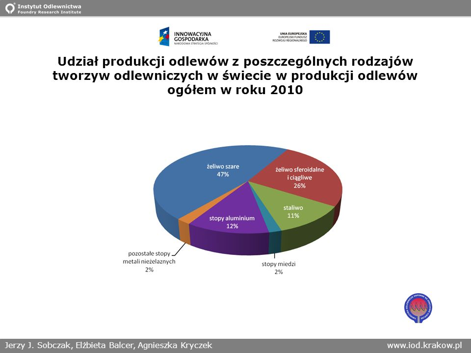 Udział produkcji odlewów z poszczególnych rodzajów tworzyw odlewniczych w świecie w produkcji odlewów ogółem w roku 2010