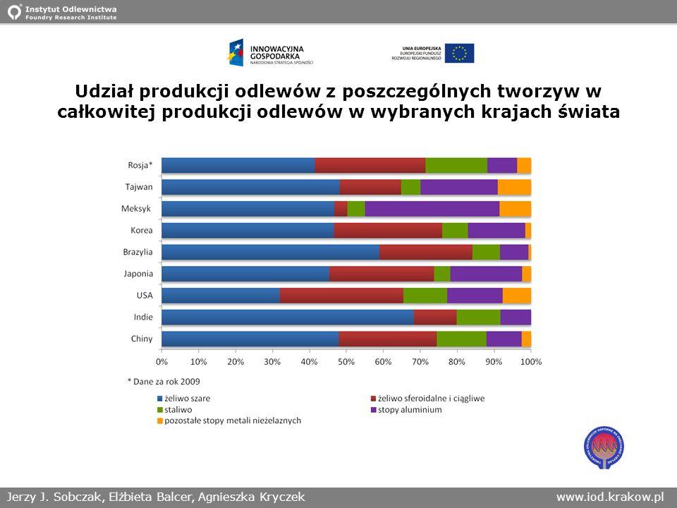 Udział produkcji odlewów z poszczególnych tworzyw w całkowitej produkcji odlewów w wybranych krajach świata