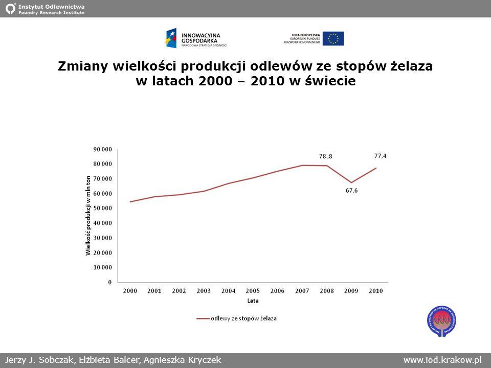 Zmiany wielkości produkcji odlewów ze stopów żelaza w latach 2000 – 2010 w świecie