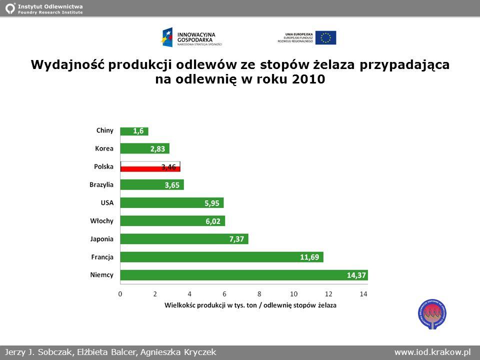 Wydajność produkcji odlewów ze stopów żelaza przypadająca na odlewnię w roku 2010
