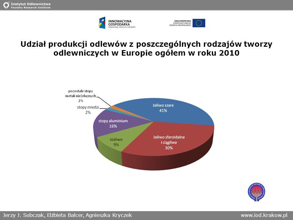 Udział produkcji odlewów z poszczególnych rodzajów tworzy odlewniczych w Europie ogółem w roku 2010
