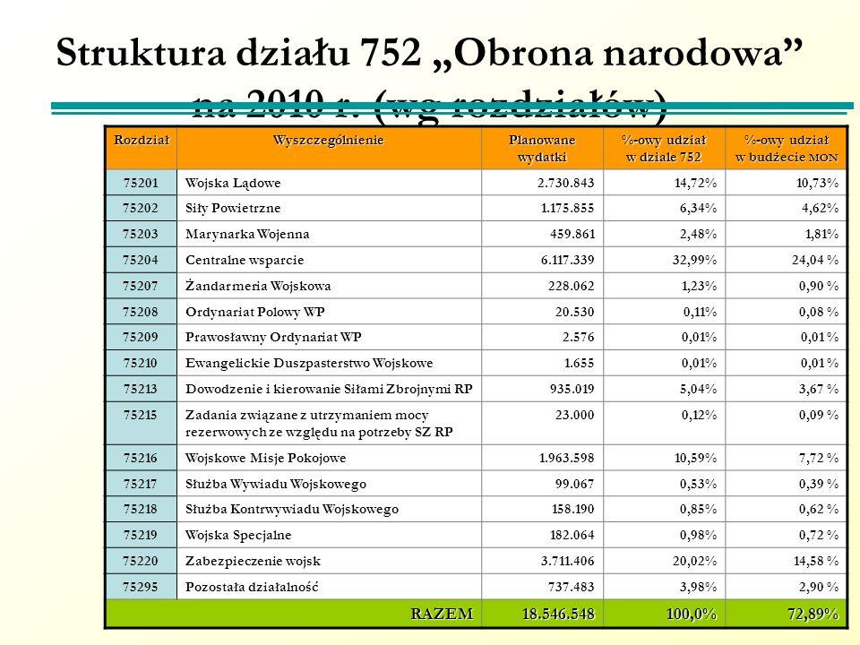 """Struktura działu 752 """"Obrona narodowa na 2010 r. (wg rozdziałów)"""