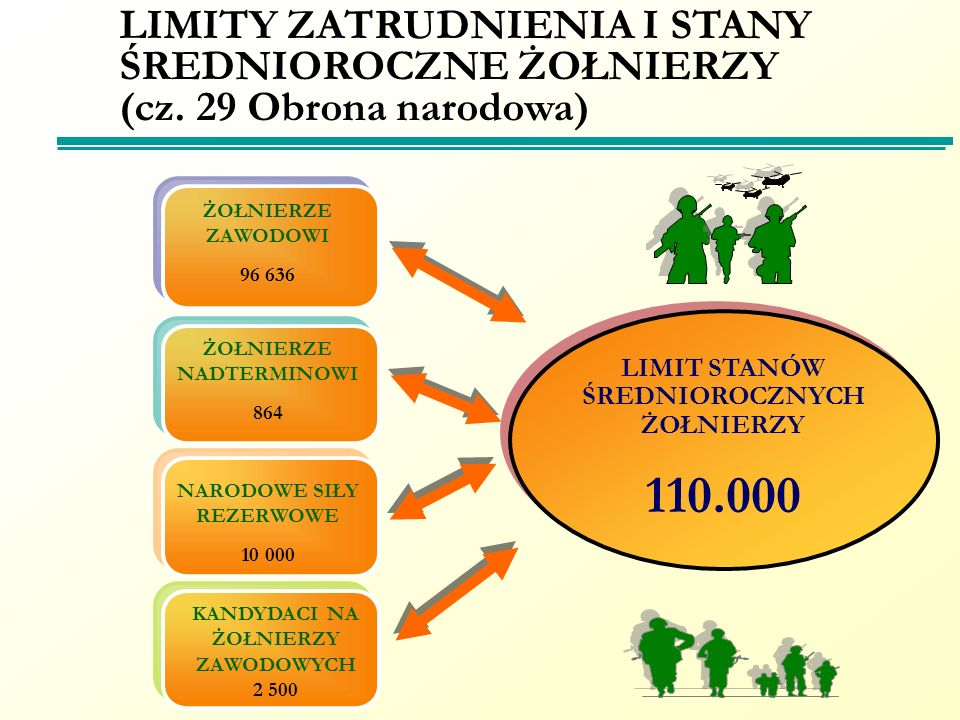 LIMITY ZATRUDNIENIA I STANY ŚREDNIOROCZNE ŻOŁNIERZY (cz