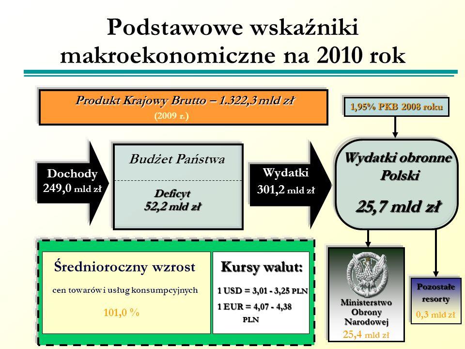 Podstawowe wskaźniki makroekonomiczne na 2010 rok