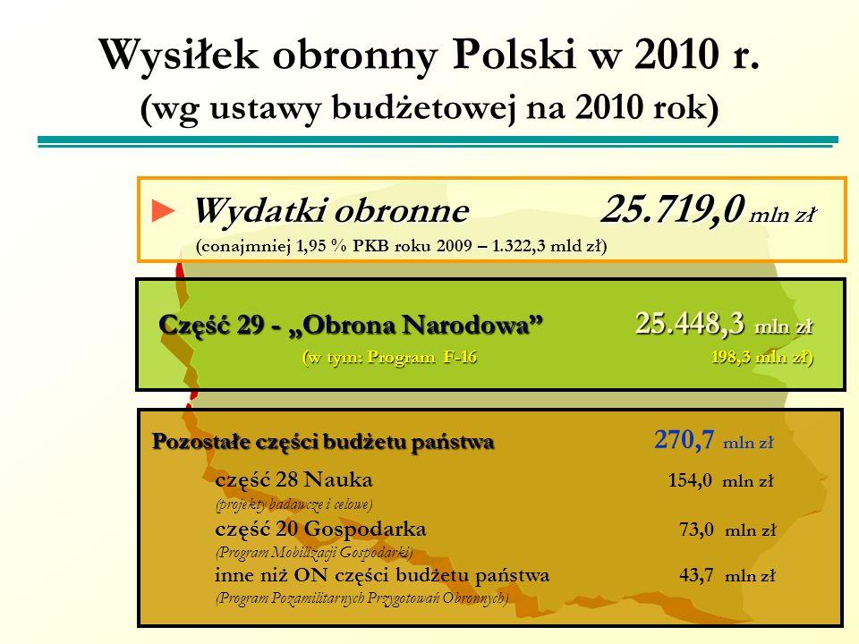 Wysiłek obronny Polski w 2010 r. (wg ustawy budżetowej na 2010 rok)