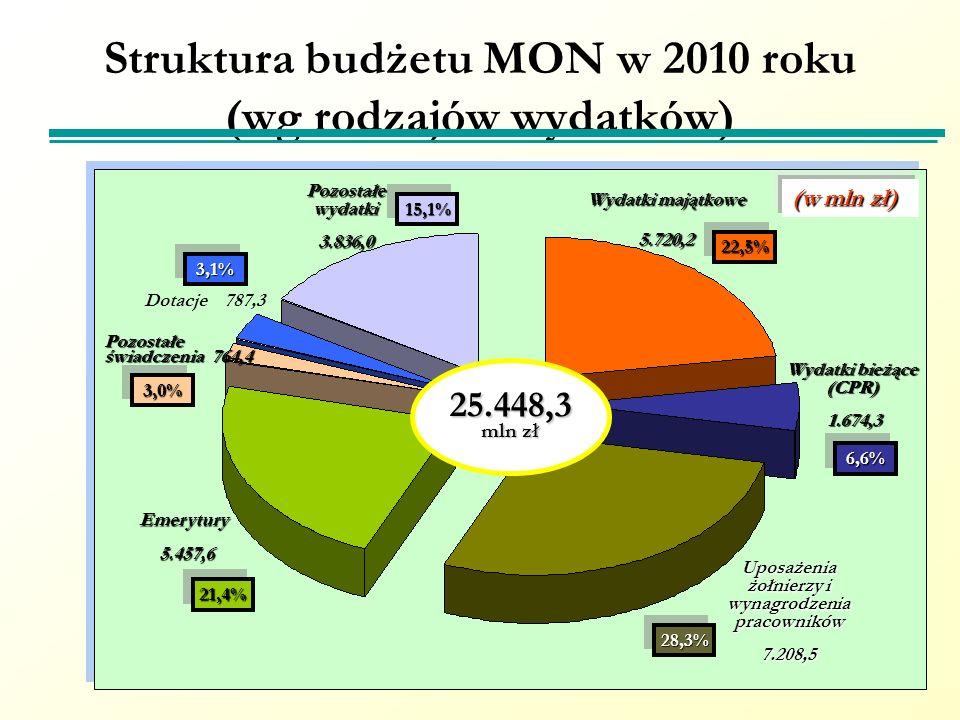 Struktura budżetu MON w 2010 roku (wg rodzajów wydatków)
