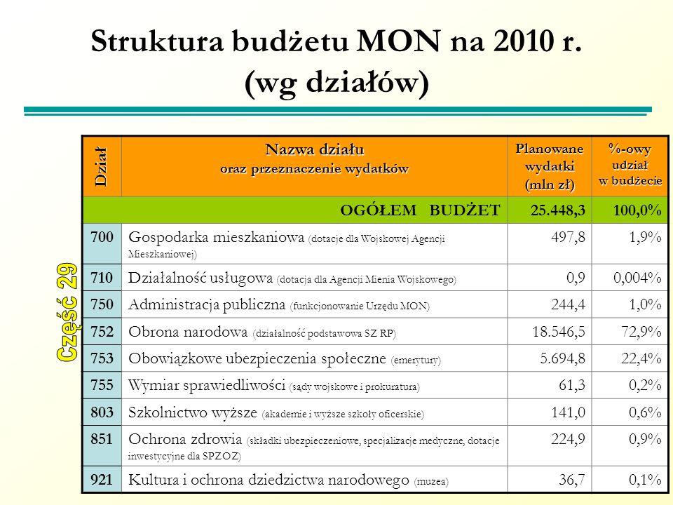 Struktura budżetu MON na 2010 r. (wg działów)