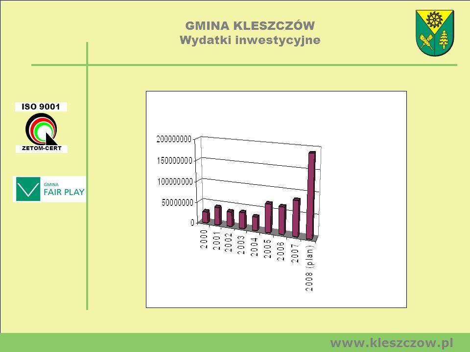 GMINA KLESZCZÓW Wydatki inwestycyjne