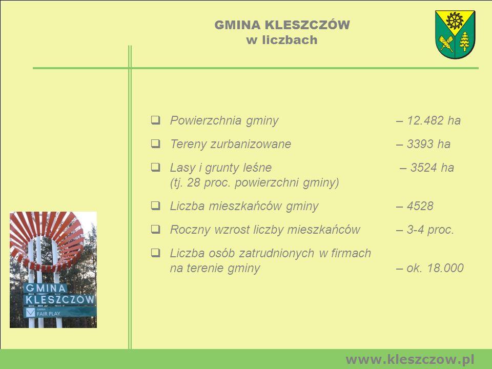 GMINA KLESZCZÓW w liczbach. Powierzchnia gminy – 12.482 ha. Tereny zurbanizowane – 3393 ha.