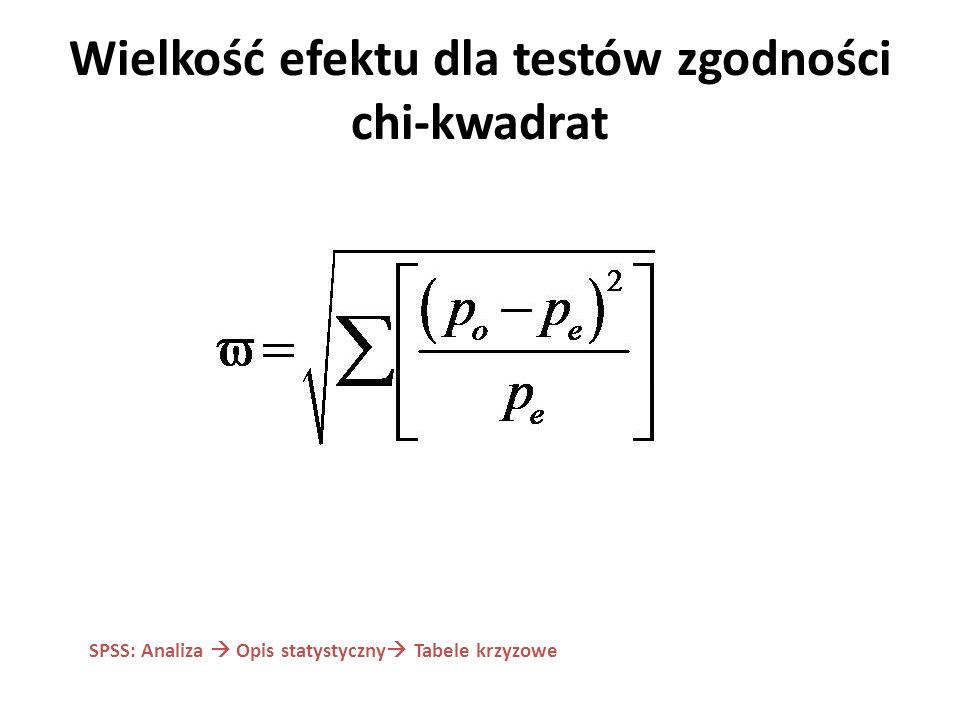 Wielkość efektu dla testów zgodności chi-kwadrat