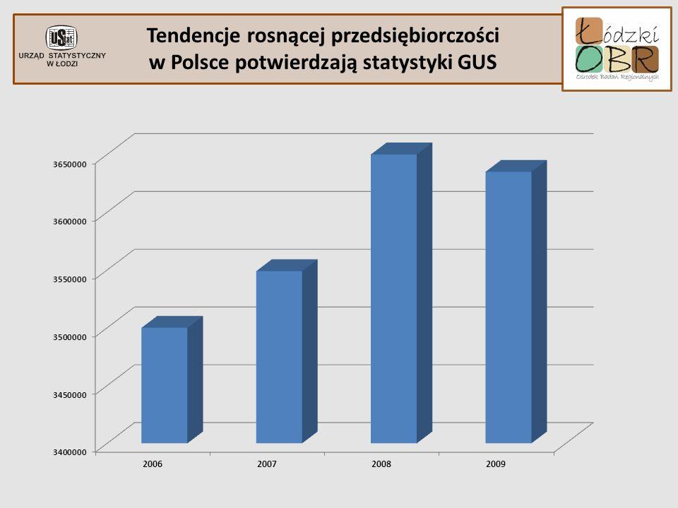 Tendencje rosnącej przedsiębiorczości w Polsce potwierdzają statystyki GUS