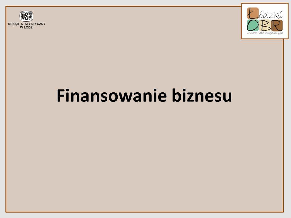 Finansowanie biznesu