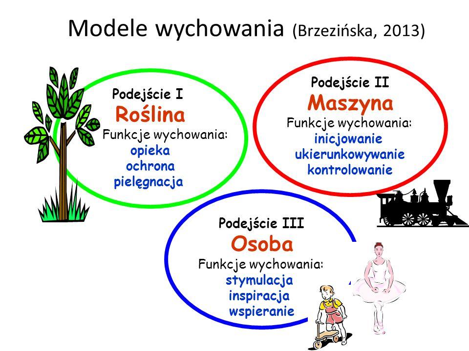 Modele wychowania (Brzezińska, 2013)