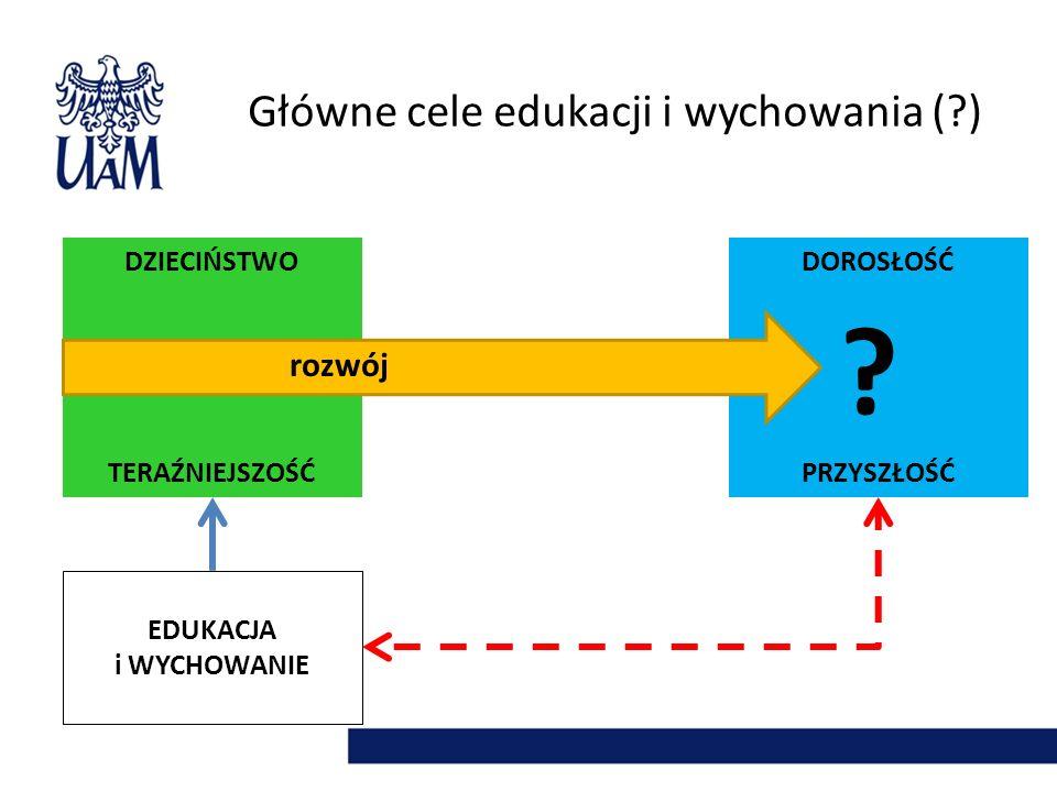 Główne cele edukacji i wychowania ( ) rozwój DZIECIŃSTWO