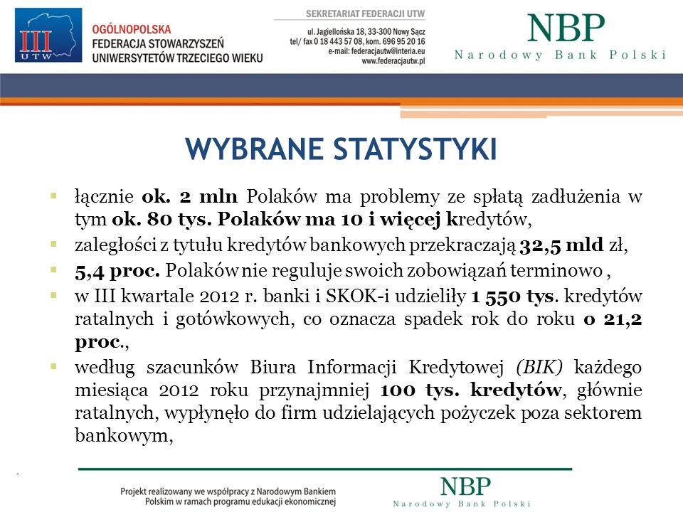 WYBRANE STATYSTYKI łącznie ok. 2 mln Polaków ma problemy ze spłatą zadłużenia w tym ok. 80 tys. Polaków ma 10 i więcej kredytów,
