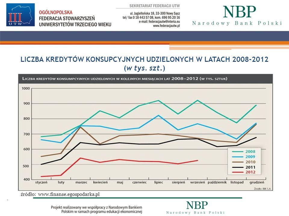 LICZBA KREDYTÓW KONSUPCYJNYCH UDZIELONYCH W LATACH 2008-2012 (w tys