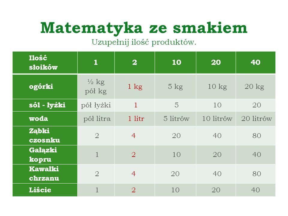 Matematyka ze smakiem Uzupełnij ilość produktów.