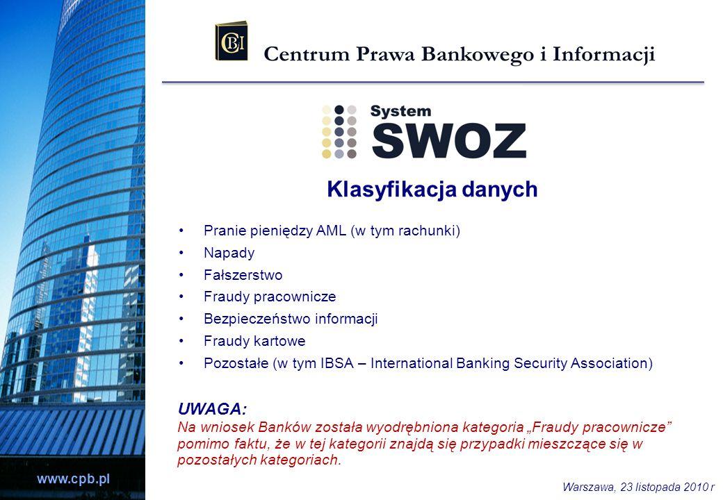 Klasyfikacja danych UWAGA: Pranie pieniędzy AML (w tym rachunki)