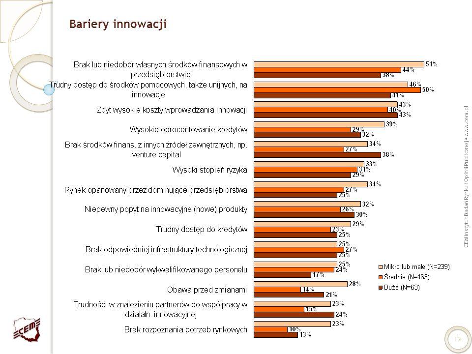 Bariery innowacji