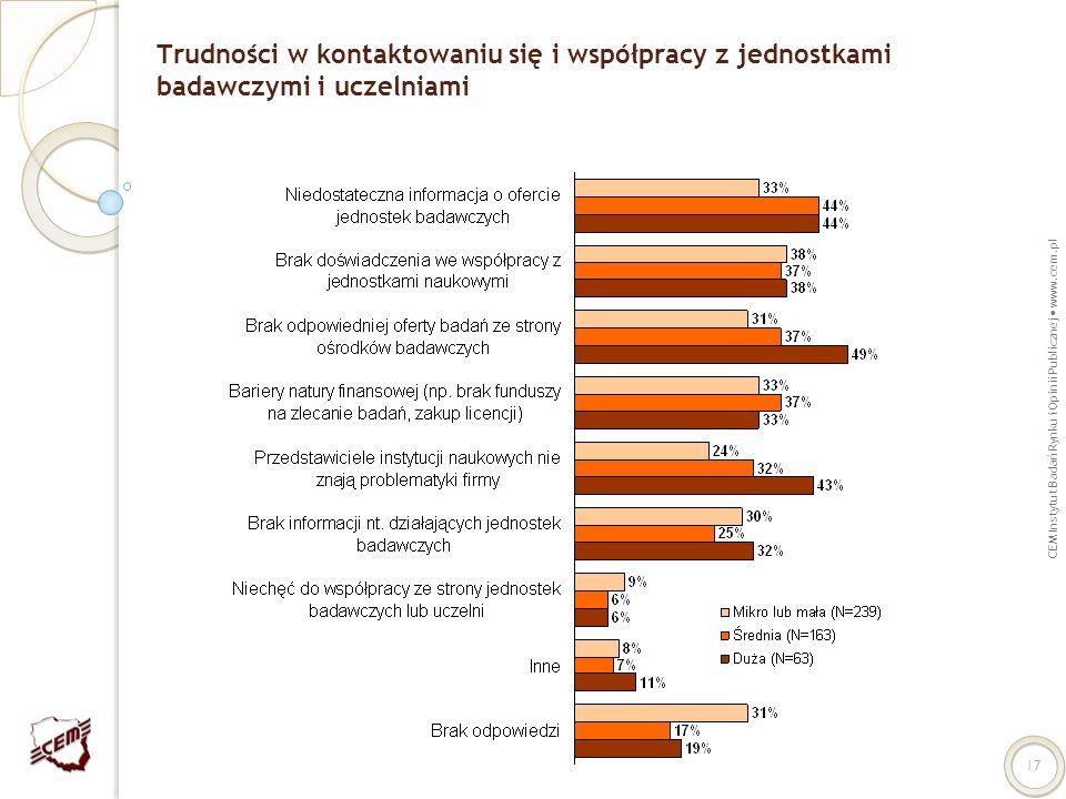 Trudności w kontaktowaniu się i współpracy z jednostkami badawczymi i uczelniami