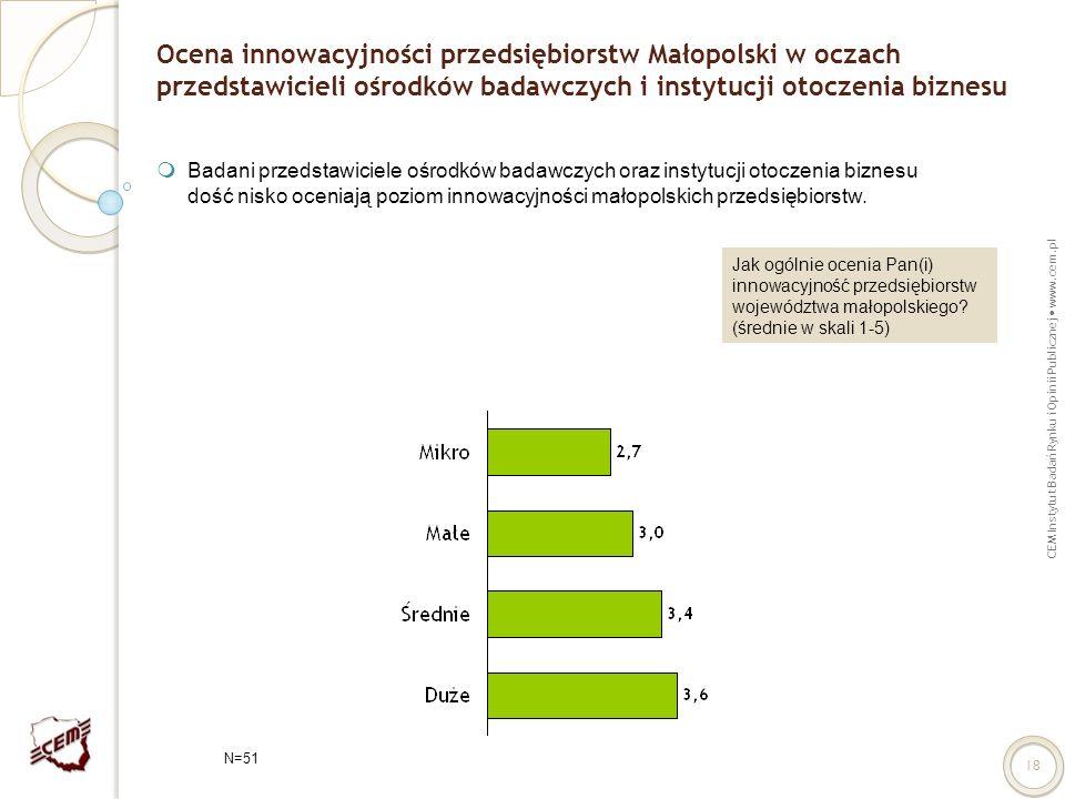 Ocena innowacyjności przedsiębiorstw Małopolski w oczach przedstawicieli ośrodków badawczych i instytucji otoczenia biznesu